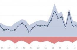 sm graph